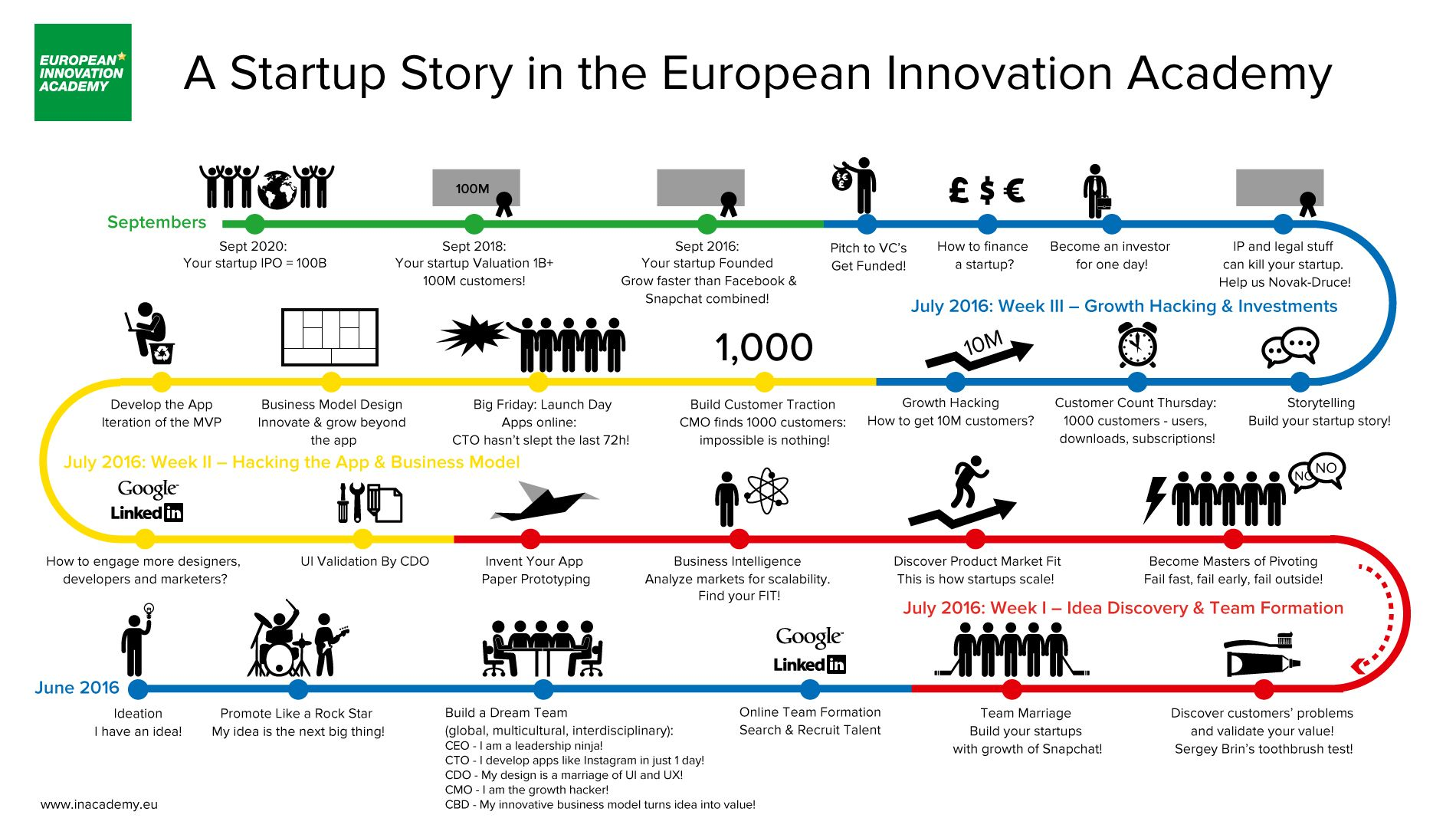 Startup Story in EIA
